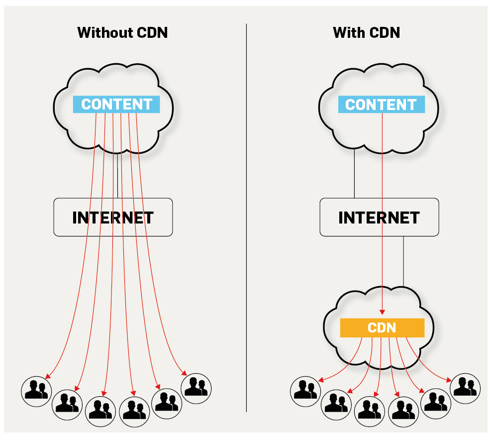 Why choose CDN