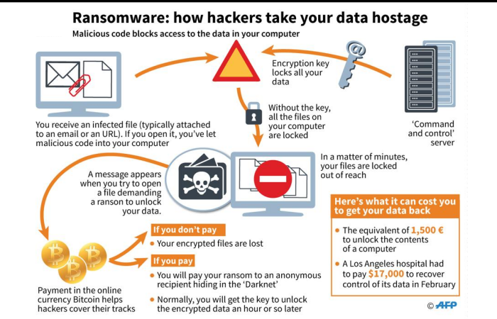 How ransomware infection occur