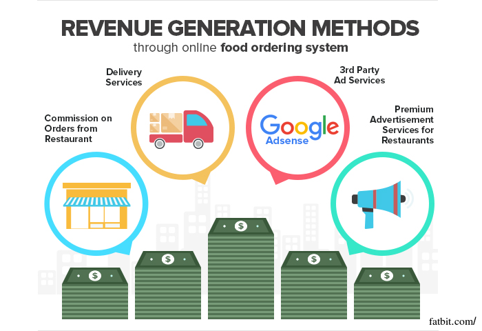 Generate Revenue from Online Food Ordering Website