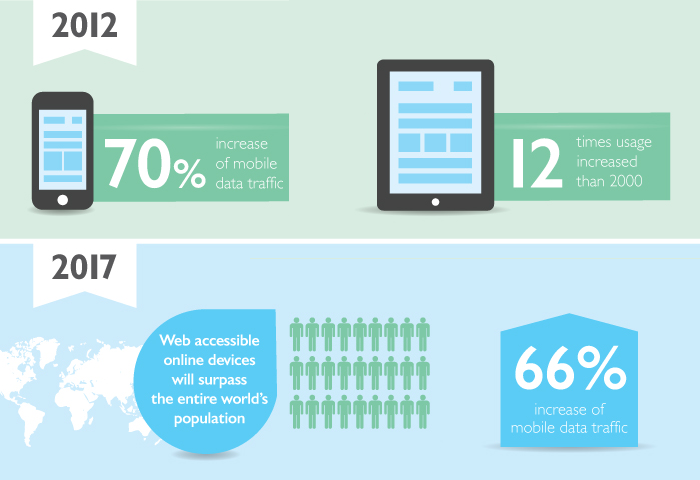Mobile Responsive Website Facts