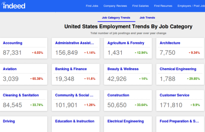 Job Trend Feature by Indeed