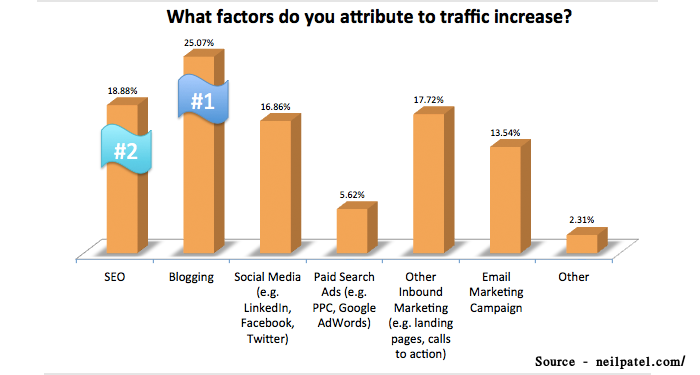 Blogging Enhance Conversion Rates