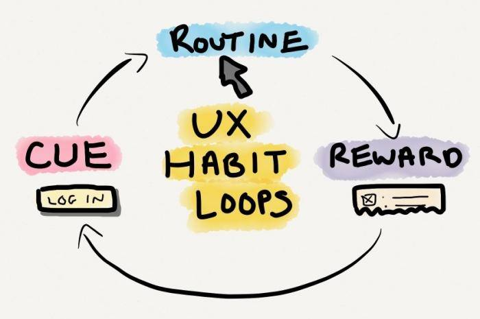 Get A Habit Of Understanding Your User