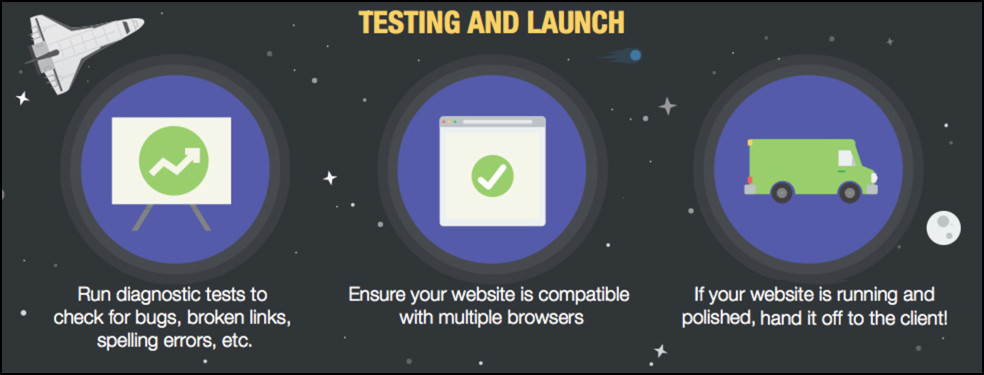 test and launch a website