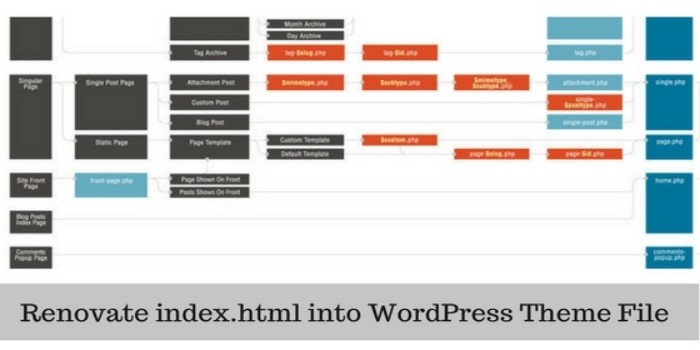 how to add code to index.html in wordpress