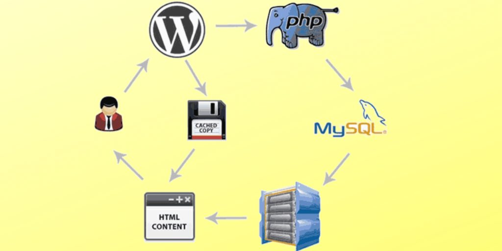 Website Caching system